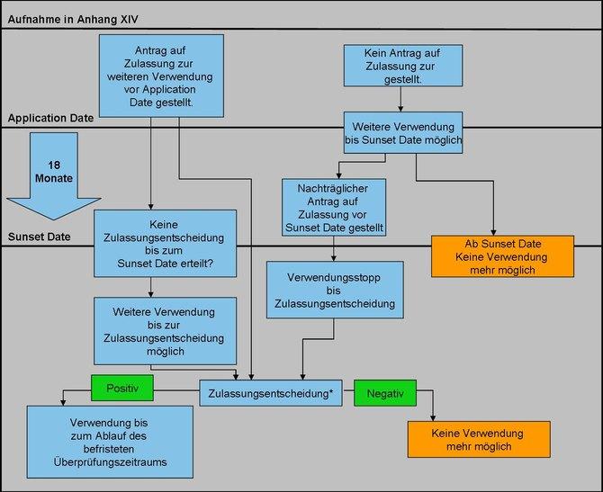Erklärende Grafik zum FMMI Zulassungsverfahren 53a